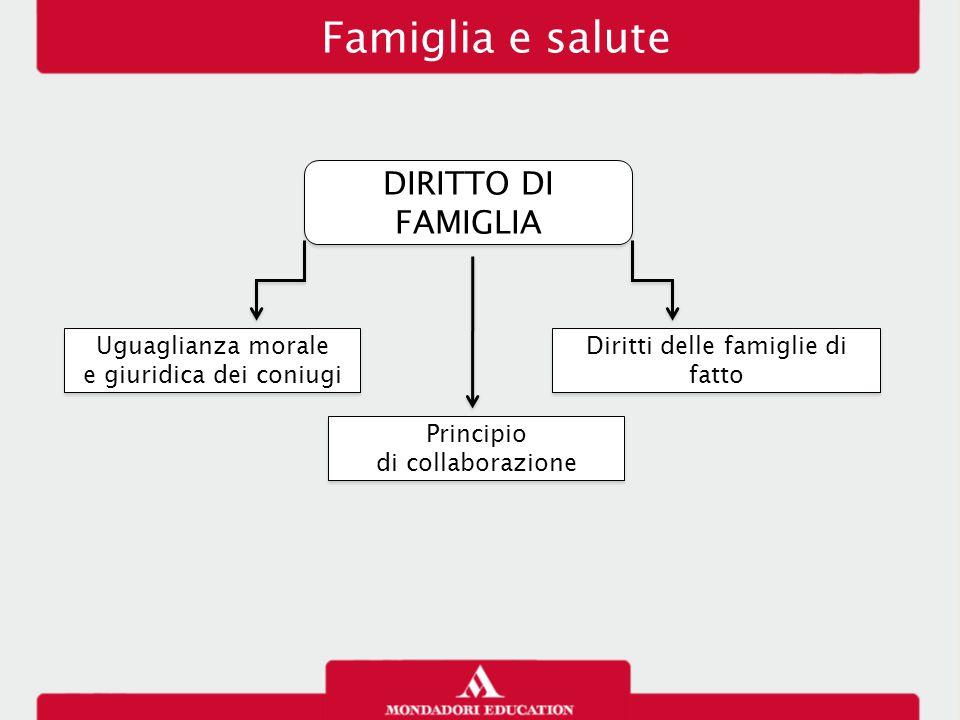 Famiglia e salute DIRITTO DI FAMIGLIA Uguaglianza morale e giuridica dei coniugi Uguaglianza morale e giuridica dei coniugi Principio di collaborazion
