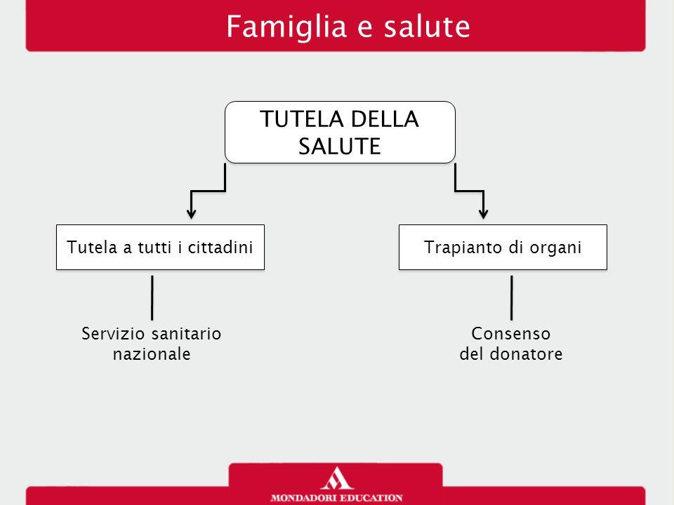Famiglia e salute TUTELA DELLA SALUTE Tutela a tutti i cittadini Trapianto di organi Servizio sanitario nazionale Consenso del donatore