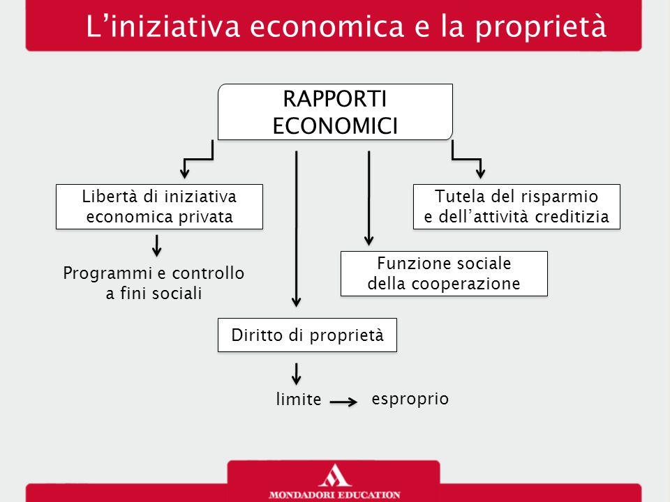 RAPPORTI ECONOMICI L'iniziativa economica e la proprietà Libertà di iniziativa economica privata Tutela del risparmio e dell'attività creditizia Tutel