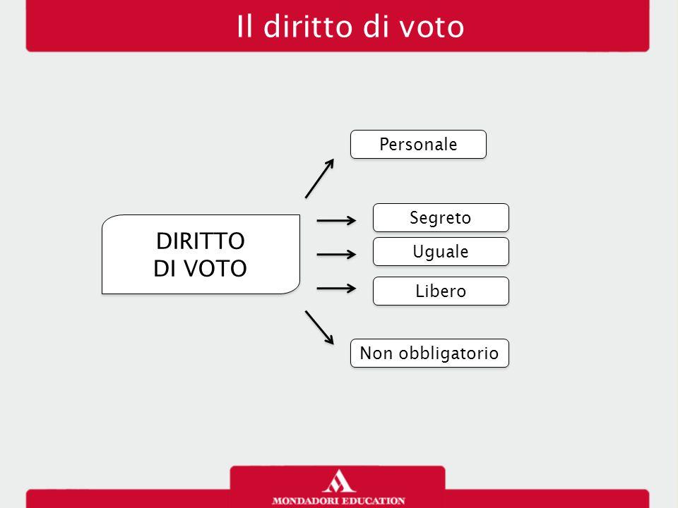 Il diritto di voto DIRITTO DI VOTO DIRITTO DI VOTO Personale Segreto Uguale Libero Non obbligatorio