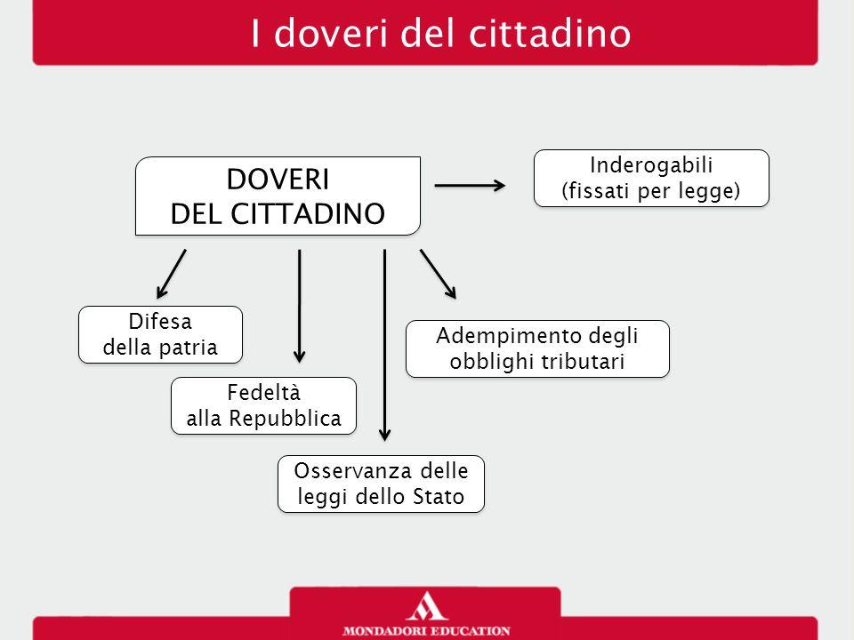 I doveri del cittadino DOVERI DEL CITTADINO DOVERI DEL CITTADINO Inderogabili (fissati per legge) Inderogabili (fissati per legge) Difesa della patria