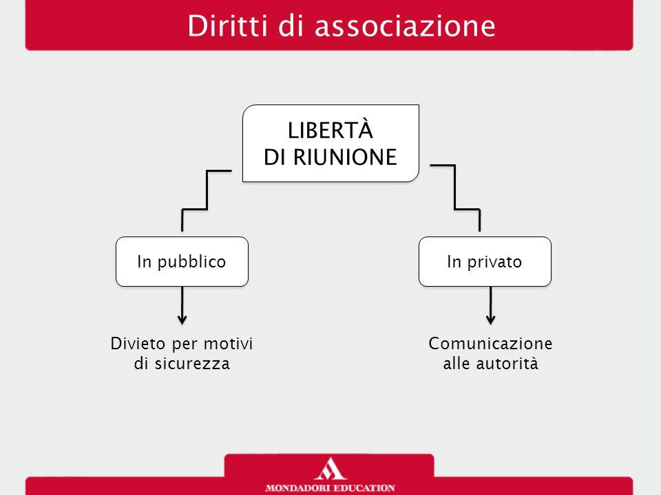 Diritti di associazione LIBERTÀ DI RIUNIONE LIBERTÀ DI RIUNIONE In pubblico In privato Divieto per motivi di sicurezza Comunicazione alle autorità