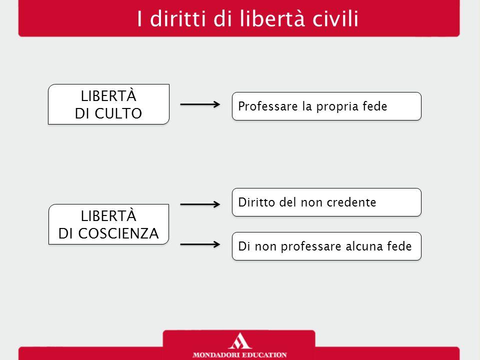 I diritti di libertà civili LIBERTÀ DI CULTO LIBERTÀ DI CULTO Professare la propria fede LIBERTÀ DI COSCIENZA LIBERTÀ DI COSCIENZA Diritto del non cre