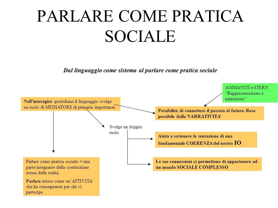 Dal linguaggio come sistema al parlare come pratica sociale PARLARE COME PRATICA SOCIALE Dal linguaggio come sistema al parlare come pratica sociale N