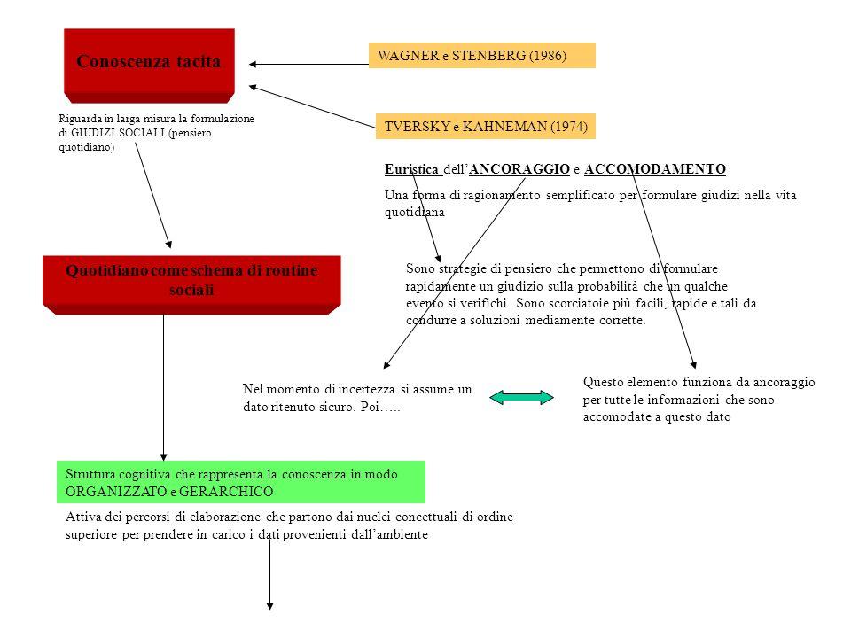 Conoscenza tacita WAGNER e STENBERG (1986) Riguarda in larga misura la formulazione di GIUDIZI SOCIALI (pensiero quotidiano) TVERSKY e KAHNEMAN (1974)