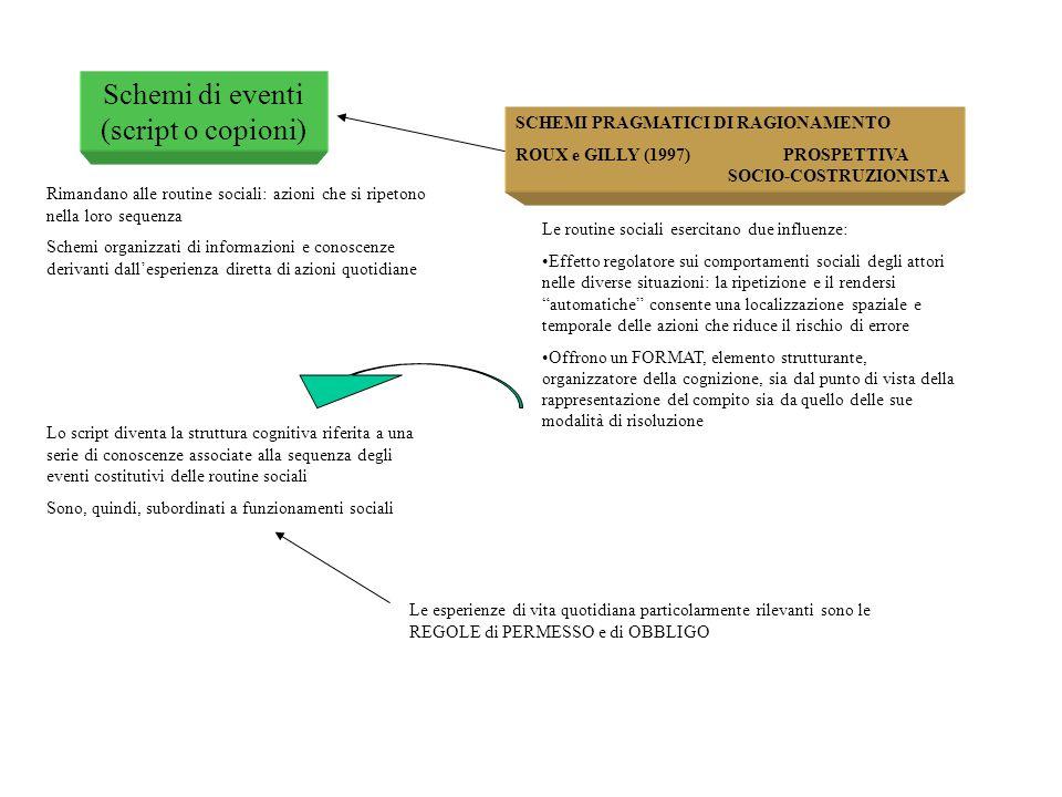 Schemi di eventi (script o copioni) Rimandano alle routine sociali: azioni che si ripetono nella loro sequenza Schemi organizzati di informazioni e co