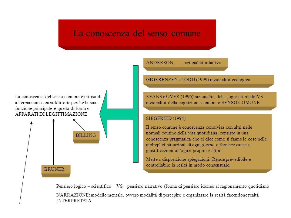 La conoscenza del senso comune ANDERSON razionalità adattiva GIGERENZEN e TODD (1999) razionalità ecologica EVANS e OVER (1996) razionalità della logi