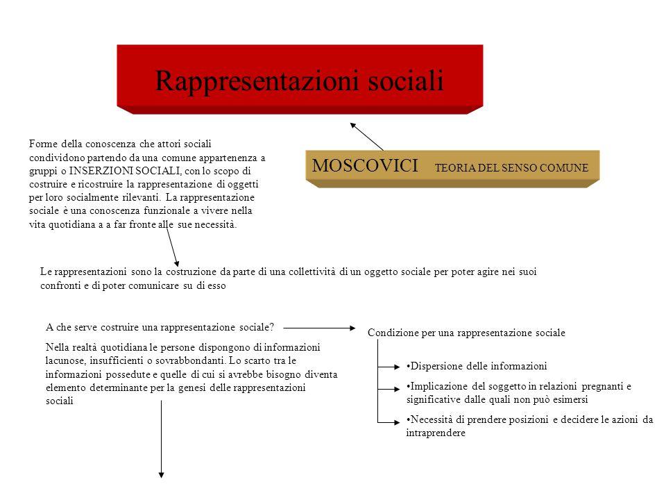 Rappresentazioni sociali MOSCOVICI TEORIA DEL SENSO COMUNE Forme della conoscenza che attori sociali condividono partendo da una comune appartenenza a