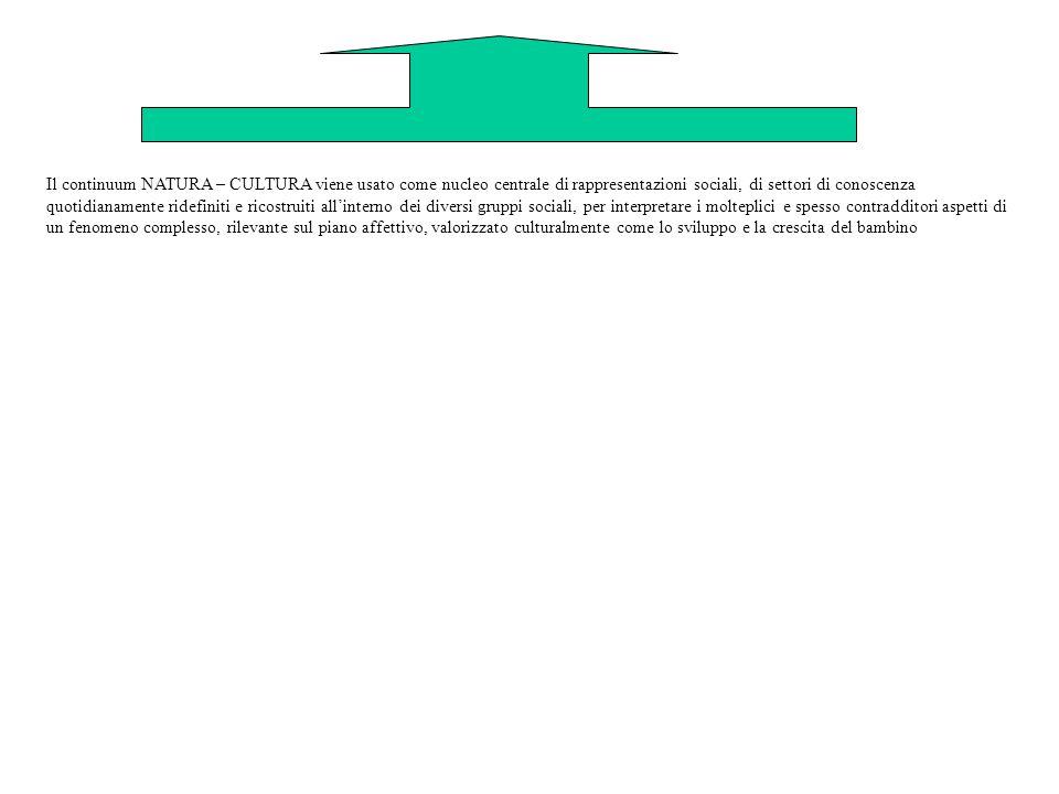 Il continuum NATURA – CULTURA viene usato come nucleo centrale di rappresentazioni sociali, di settori di conoscenza quotidianamente ridefiniti e rico
