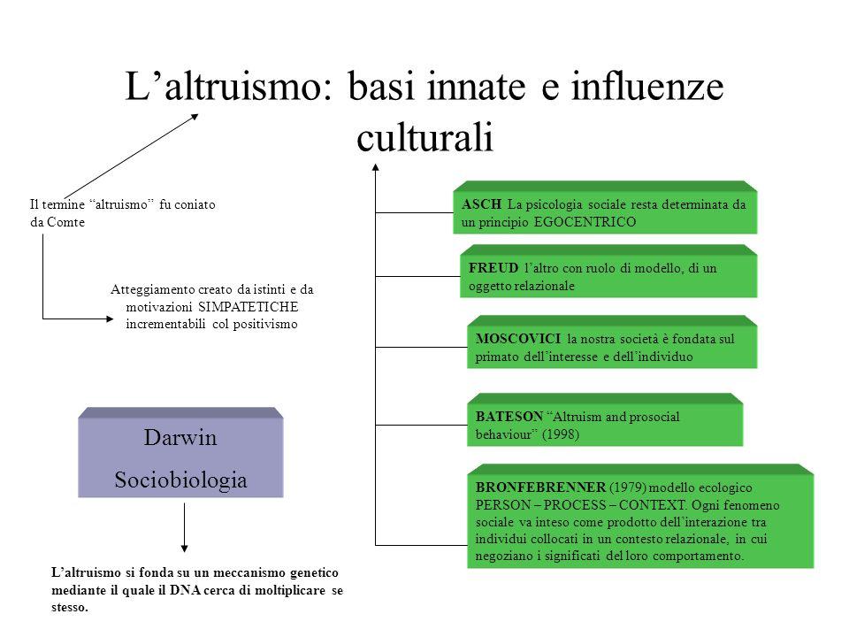 L'altruismo: basi innate e influenze culturali ASCH La psicologia sociale resta determinata da un principio EGOCENTRICO FREUD l'altro con ruolo di modello, di un oggetto relazionale MOSCOVICI la nostra società è fondata sul primato dell'interesse e dell'individuo BATESON Altruism and prosocial behaviour (1998) BRONFEBRENNER (1979) modello ecologico PERSON – PROCESS – CONTEXT.