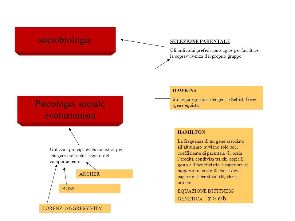 sociobiologia SELEZIONE PARENTALE Gli individui preferiscono agire per facilitare la sopravvivenza del proprio gruppo DAWKINS Strategia egoistica dei