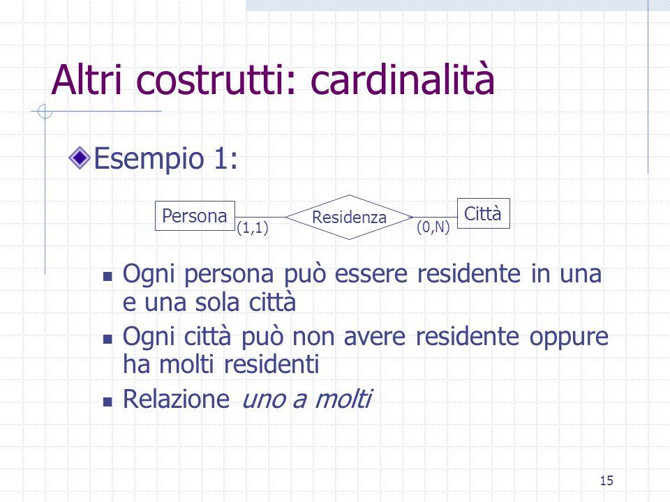 15 Altri costrutti: cardinalità Esempio 1: Ogni persona può essere residente in una e una sola città Ogni città può non avere residente oppure ha molti residenti Relazione uno a molti Persona Città Residenza (1,1) (0,N)