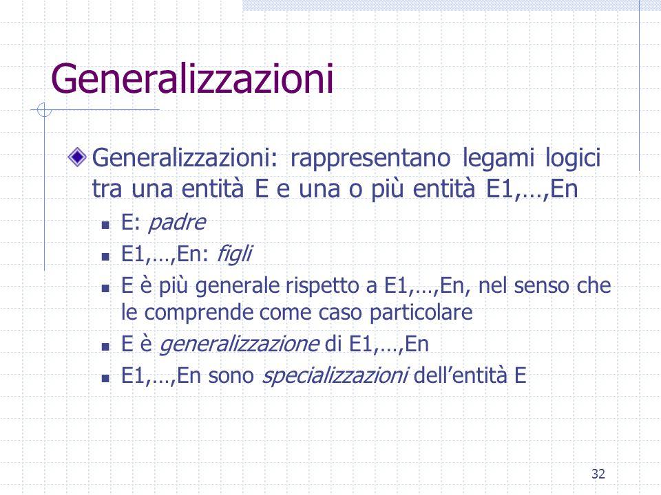32 Generalizzazioni Generalizzazioni: rappresentano legami logici tra una entità E e una o più entità E1,…,En E: padre E1,…,En: figli E è più generale rispetto a E1,…,En, nel senso che le comprende come caso particolare E è generalizzazione di E1,…,En E1,…,En sono specializzazioni dell'entità E