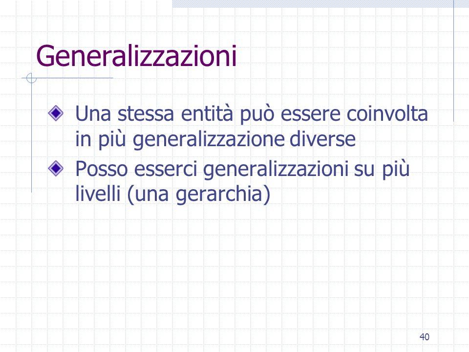 40 Generalizzazioni Una stessa entità può essere coinvolta in più generalizzazione diverse Posso esserci generalizzazioni su più livelli (una gerarchia)