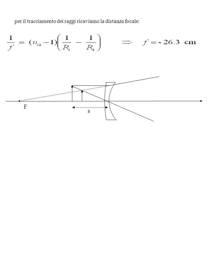 F per il tracciamento dei raggi ricaviamo la distanza focale: s
