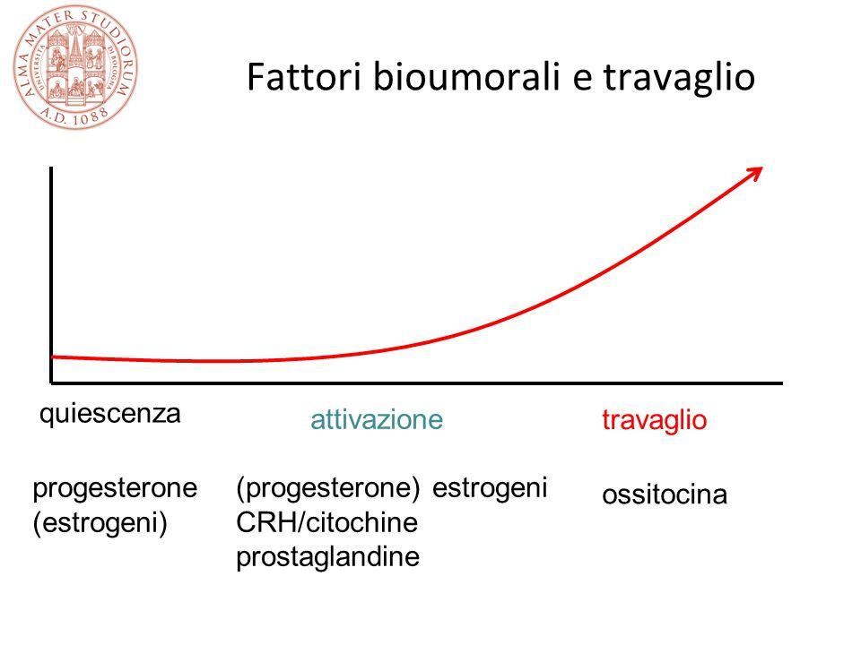 Fattori bioumorali e travaglio quiescenza progesterone (estrogeni) (progesterone) estrogeni CRH/citochine prostaglandine attivazione travaglio ossitoc