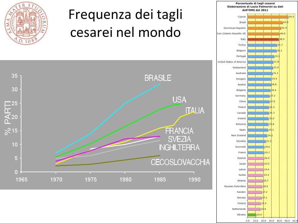 Frequenza dei tagli cesarei nel mondo
