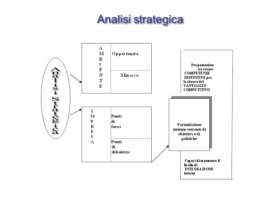 Analisi strategica