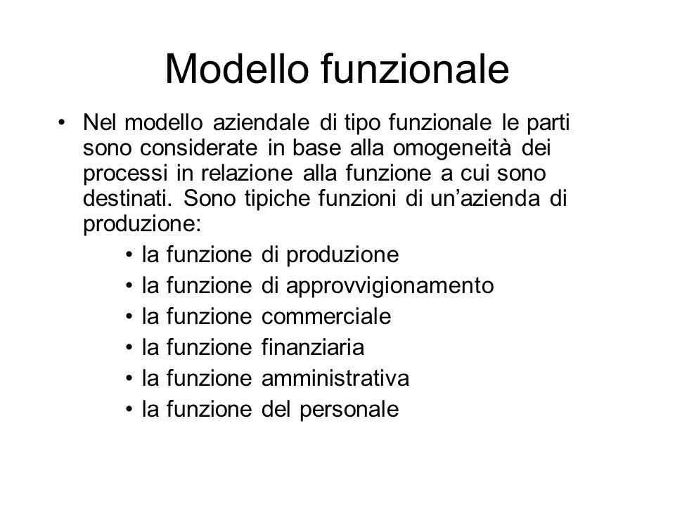 Modello funzionale Nel modello aziendale di tipo funzionale le parti sono considerate in base alla omogeneità dei processi in relazione alla funzione a cui sono destinati.