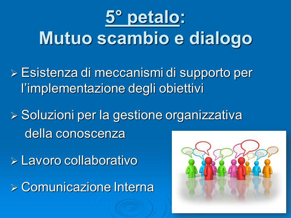  Esistenza di meccanismi di supporto per l'implementazione degli obiettivi  Soluzioni per la gestione organizzativa della conoscenza  Lavoro collaborativo  Comunicazione Interna 5° petalo: Mutuo scambio e dialogo