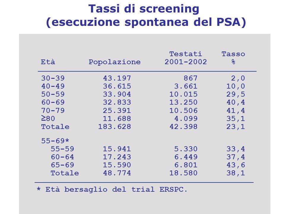 Tassi di screening (esecuzione spontanea del PSA) Testati Tasso Età Popolazione 2001-2002 % _____________________________________________________________________ 30-39 43.197 867 2,0 40-49 36.615 3.661 10,0 50-59 33.904 10.015 29,5 60-69 32.833 13.250 40,4 70-79 25.391 10.506 41,4 ≥80 11.688 4.099 35,1 Totale 183.628 42.398 23,1 55-69* 55-59 15.941 5.330 33,4 60-64 17.243 6.449 37,4 65-69 15.590 6.801 43,6 Totale 48.774 18.580 38,1 _____________________________________________________________________ * Età bersaglio del trial ERSPC.