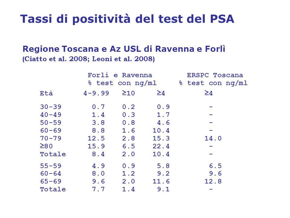 Tassi di positività del test del PSA Regione Toscana e Az USL di Ravenna e Forlì (Ciatto et al.