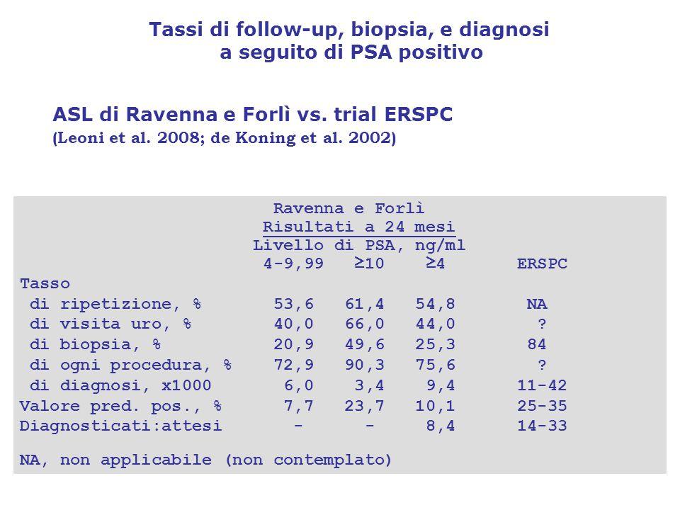 Tassi di follow-up, biopsia, e diagnosi a seguito di PSA positivo ASL di Ravenna e Forlì vs.