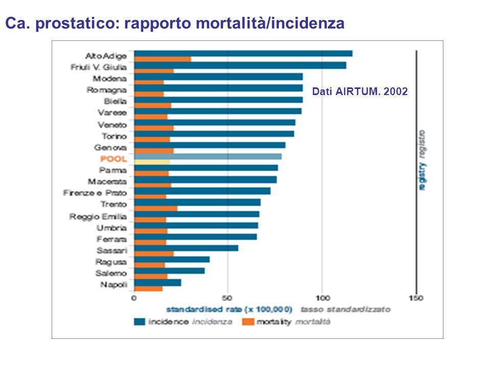 Dati AIRTUM. 2002 Ca. prostatico: rapporto mortalità/incidenza