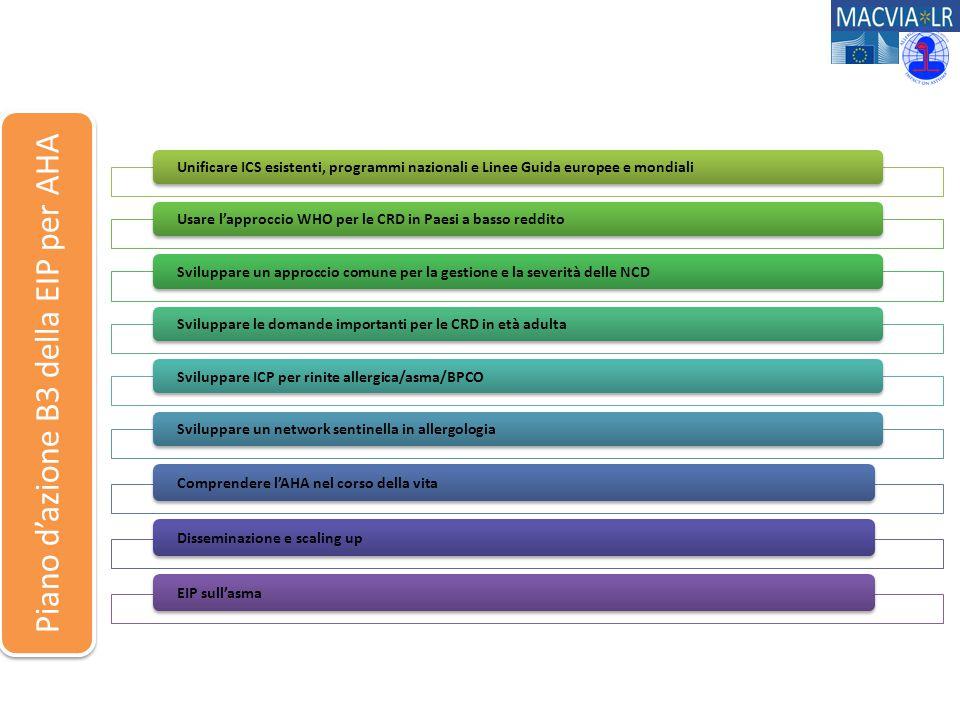 Unificare ICS esistenti, programmi nazionali e Linee Guida europee e mondialiUsare l'approccio WHO per le CRD in Paesi a basso redditoSviluppare un ap