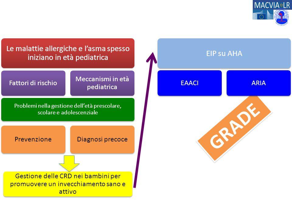 GRADE Le malattie allergiche e l'asma spesso iniziano in età pediatrica Fattori di rischio Meccanismi in età pediatrica Problemi nella gestione dell'e