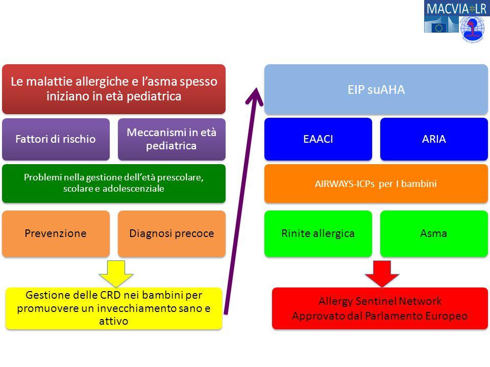 Le malattie allergiche e l'asma spesso iniziano in età pediatrica Fattori di rischio Meccanismi in età pediatrica Problemi nella gestione dell'età pre