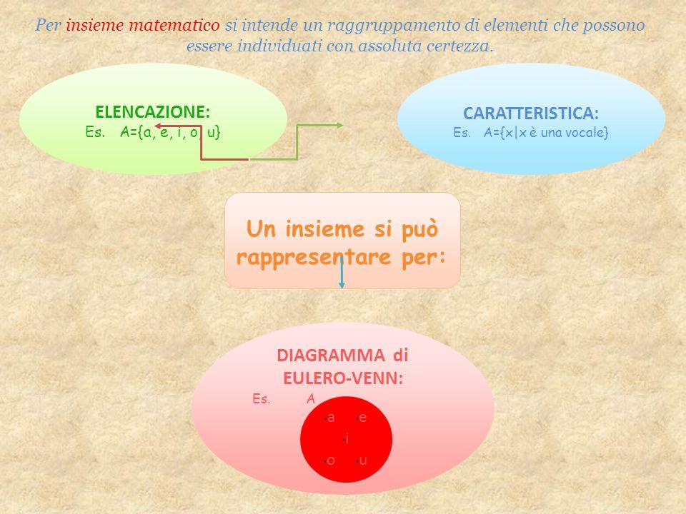 Per insieme matematico si intende un raggruppamento di elementi che possono essere individuati con assoluta certezza.