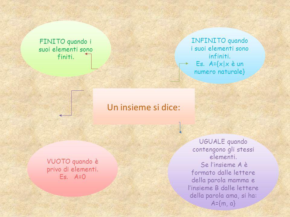 Un insieme si dice: FINITO quando i suoi elementi sono finiti. INFINITO quando i suoi elementi sono infiniti. Es. A={x|x è un numero naturale} UGUALE