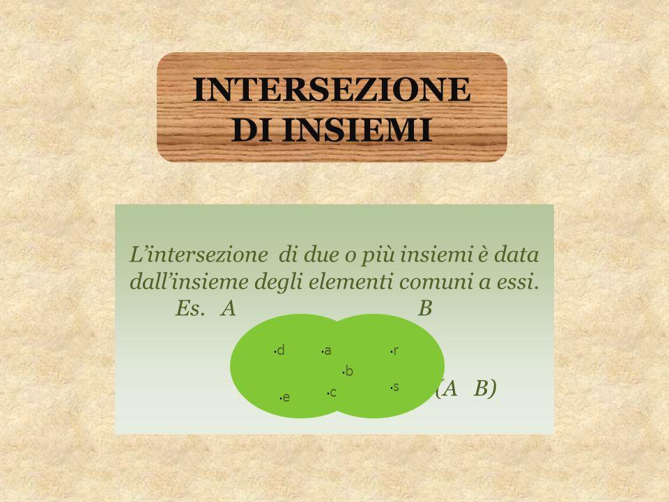 INTERSEZIONE DI INSIEMI L'intersezione di due o più insiemi è data dall'insieme degli elementi comuni a essi. Es. A B (A B) s r e d c b a