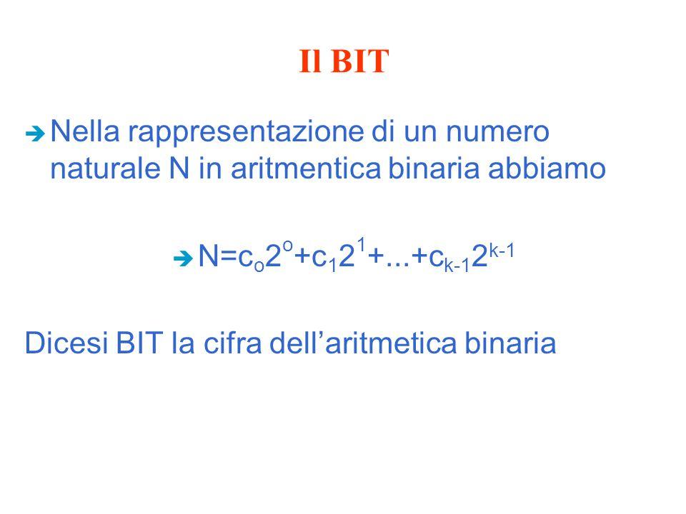 Il BIT è Nella rappresentazione di un numero naturale N in aritmentica binaria abbiamo è N=c o 2 o +c 1 2 1 +...+c k-1 2 k-1 Dicesi BIT la cifra dell'