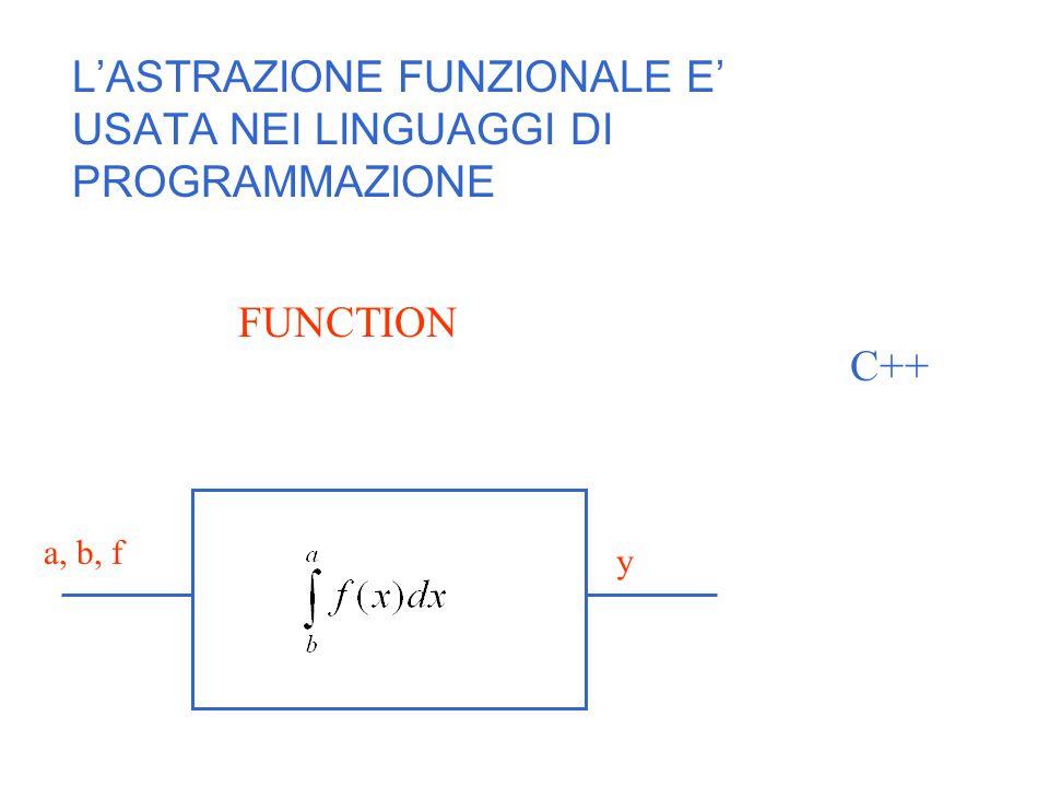 L'ASTRAZIONE FUNZIONALE E' USATA NEI LINGUAGGI DI PROGRAMMAZIONE FUNCTION C++ a, b, f y