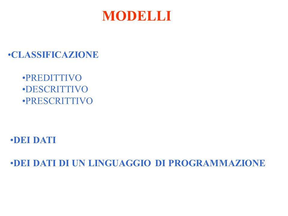 MODELLI CLASSIFICAZIONE PREDITTIVO DESCRITTIVO PRESCRITTIVO DEI DATI DEI DATI DI UN LINGUAGGIO DI PROGRAMMAZIONE