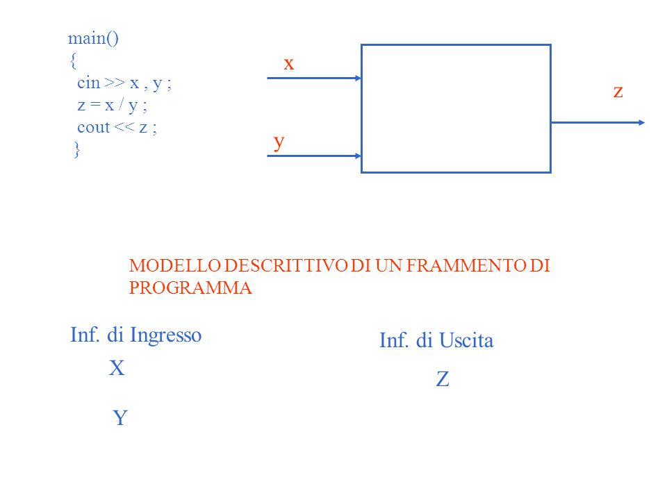 main() { cin >> x, y ; z = x / y ; cout << z ; } x y z MODELLO DESCRITTIVO DI UN FRAMMENTO DI PROGRAMMA Inf. di Ingresso Inf. di Uscita X Y Z