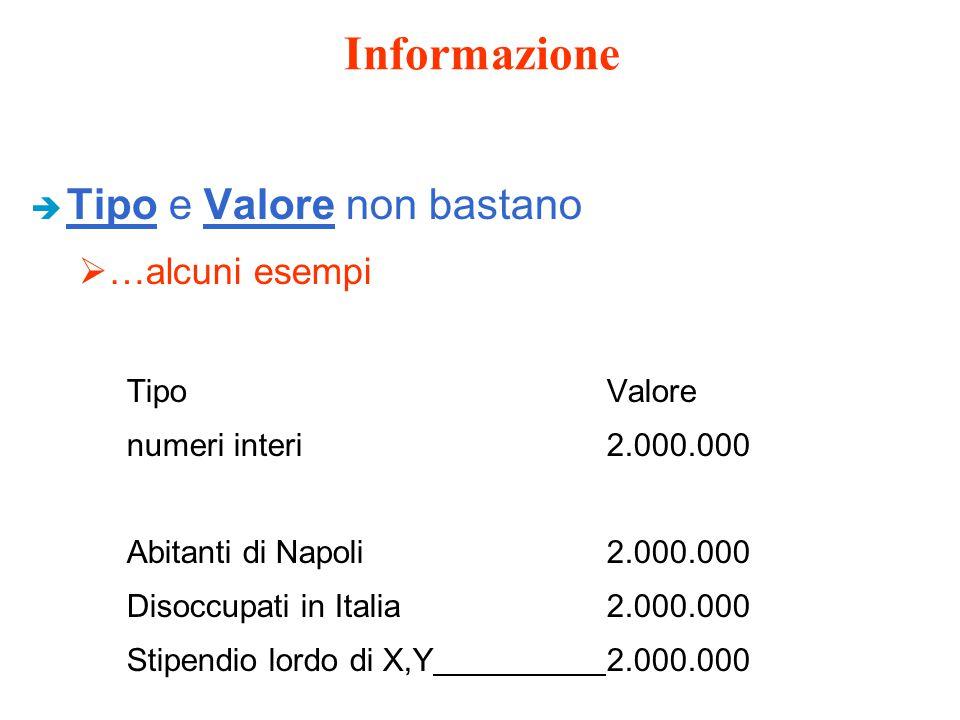 Informazione è Tipo e Valore non bastano  …alcuni esempi TipoValore numeri interi2.000.000 Abitanti di Napoli2.000.000 Disoccupati in Italia2.000.000 Stipendio lordo di X,Y2.000.000