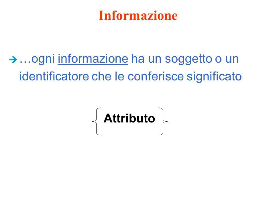 Informazione è …ogni informazione ha un soggetto o un identificatore che le conferisce significato Attributo