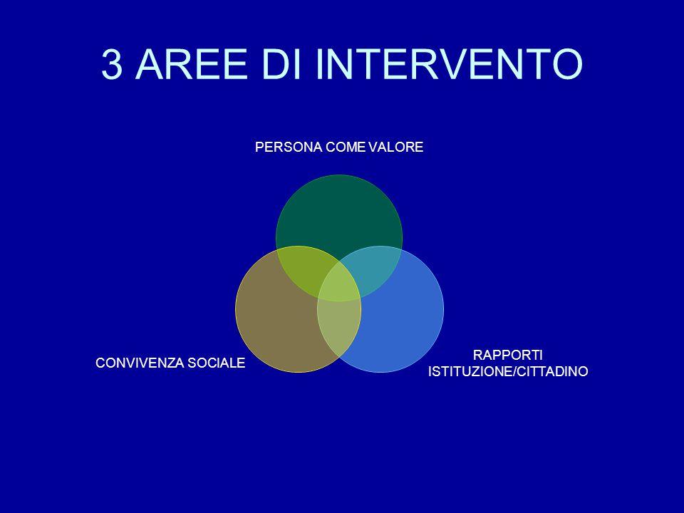 3 AREE DI INTERVENTO PERSONA COME VALORE RAPPORTI ISTITUZIONE/CITTADINO CONVIVENZA SOCIALE