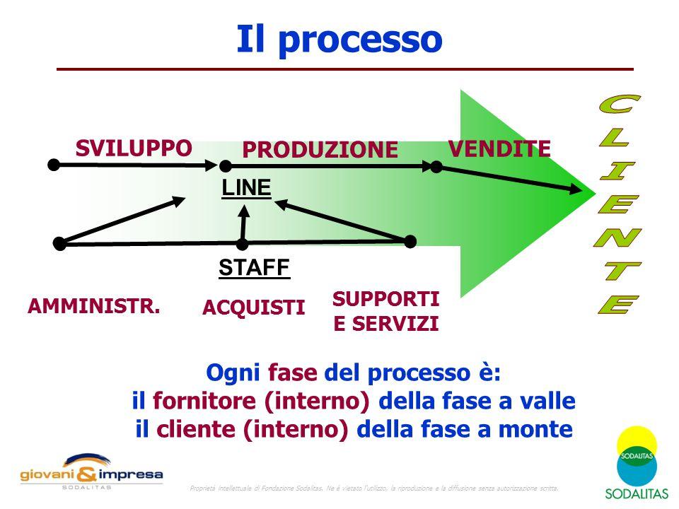 Il processo VENDITE PRODUZIONE SVILUPPO AMMINISTR. ACQUISTI SUPPORTI E SERVIZI Ogni fase del processo è: il fornitore (interno) della fase a valle il