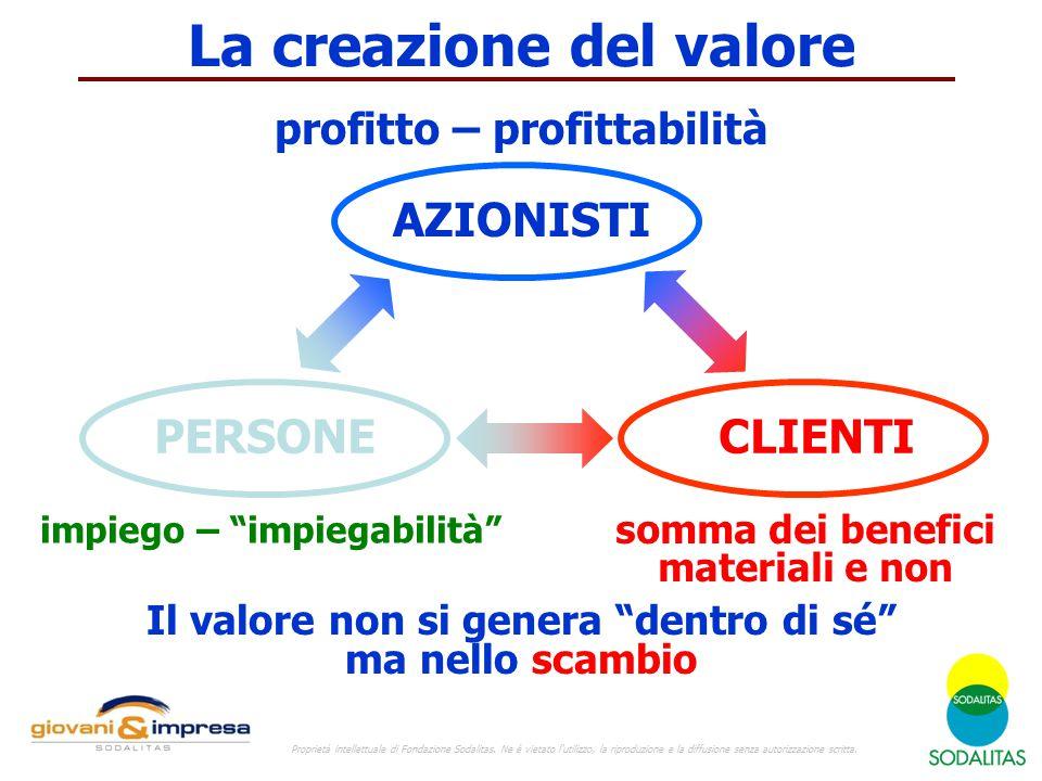 """La creazione del valore AZIONISTI PERSONECLIENTI profitto – profittabilità impiego – """"impiegabilità"""" somma dei benefici materiali e non Il valore non"""