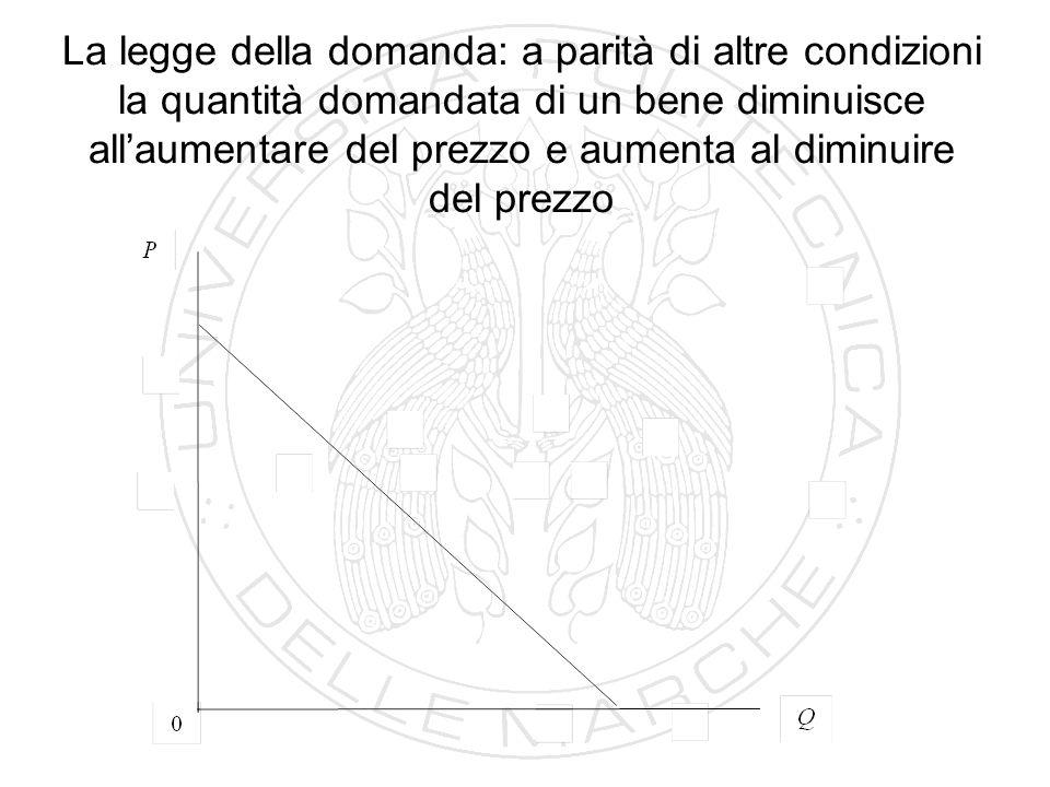 La legge della domanda: a parità di altre condizioni la quantità domandata di un bene diminuisce all'aumentare del prezzo e aumenta al diminuire del p