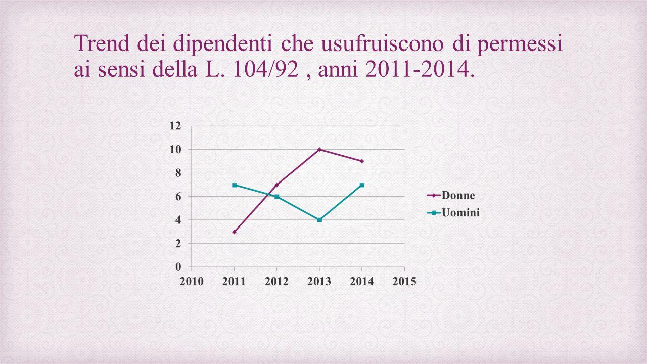 Trend dei dipendenti che usufruiscono di permessi ai sensi della L. 104/92, anni 2011-2014.