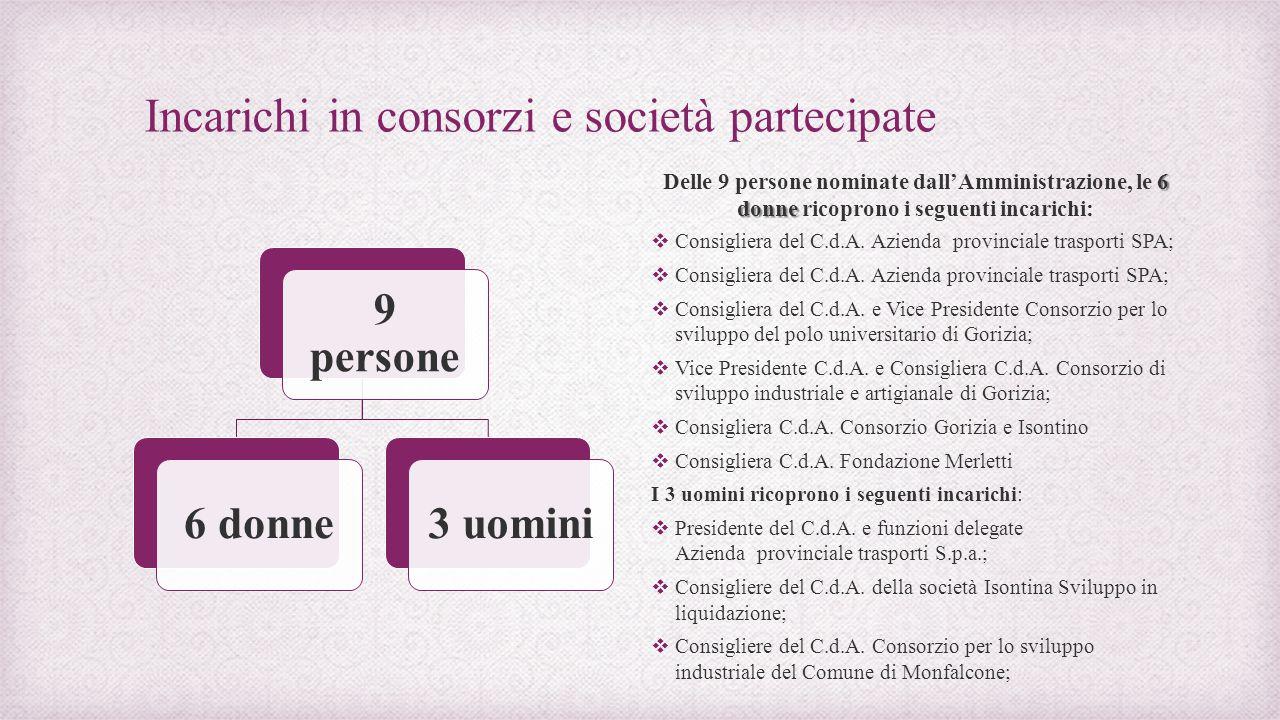 Incarichi in consorzi e società partecipate 9 persone 6 donne3 uomini 6 donne Delle 9 persone nominate dall'Amministrazione, le 6 donne ricoprono i seguenti incarichi:  Consigliera del C.d.A.