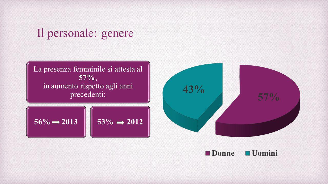 Il personale: genere 57% La presenza femminile si attesta al 57%, in aumento rispetto agli anni precedenti: 56% 2013 53% 2012