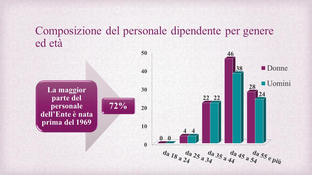 Composizione del personale dipendente per genere ed età La maggior parte del personale dell'Ente è nata prima del 1969 72%