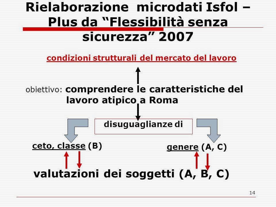 14 Rielaborazione microdati Isfol – Plus da Flessibilità senza sicurezza 2007 genere (A, C) condizioni strutturali del mercato del lavoro obiettivo: comprendere le caratteristiche del lavoro atipico a Roma ceto, classe (B) disuguaglianze di valutazioni dei soggetti (A, B, C)