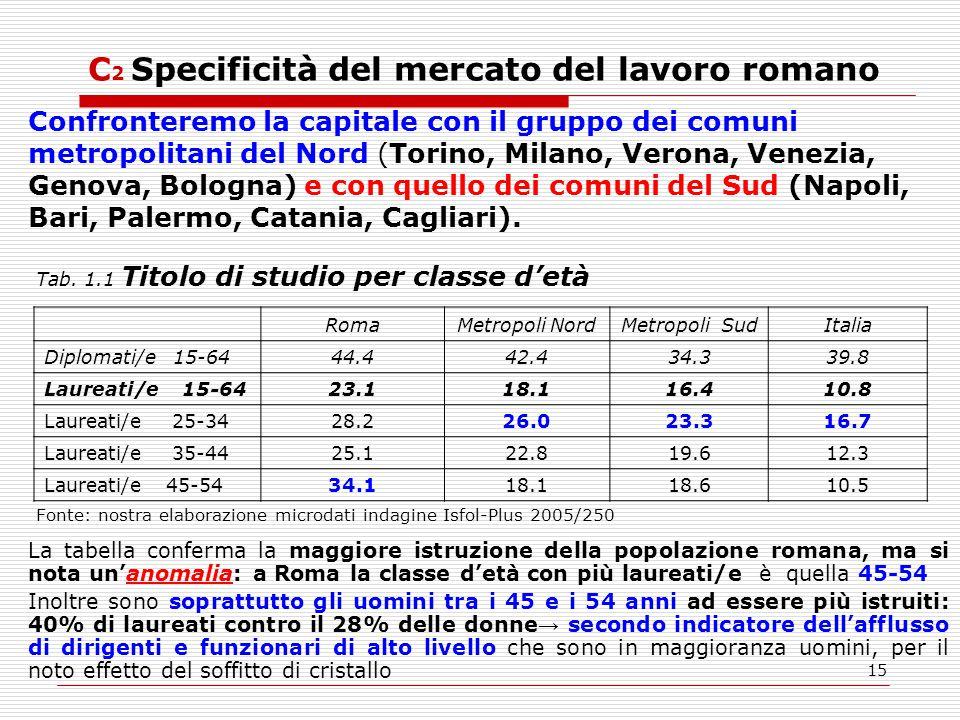 15 C 2 Specificità del mercato del lavoro romano Tab.